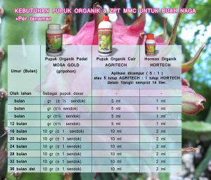 kebutuhan dan pemupukan produk mmc untuk buah naga