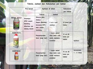 kebutuhan teknis aplikasi dan jadwal pemberian produk mmc untuk buah naga